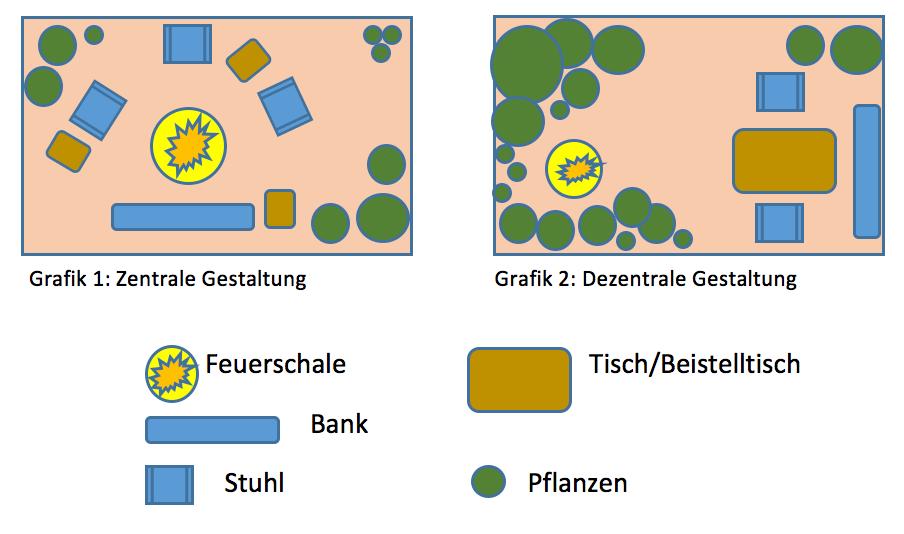Konzepte für den Garten
